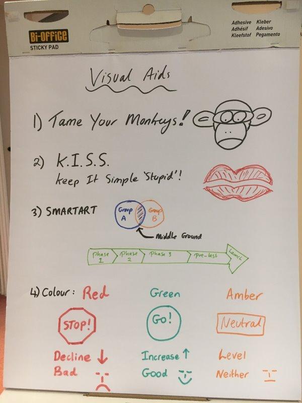 Visual aids for a presentation